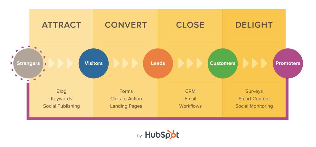 hubspot-inbound-marketing-methodology-1024x477
